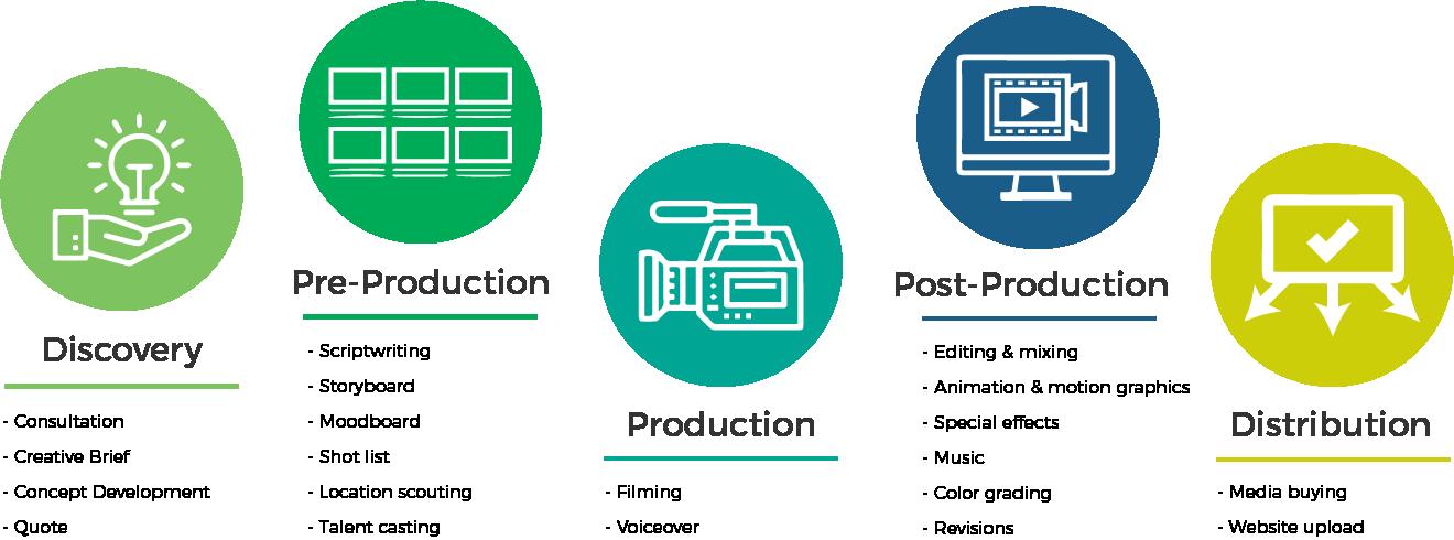 Process Graphic 1